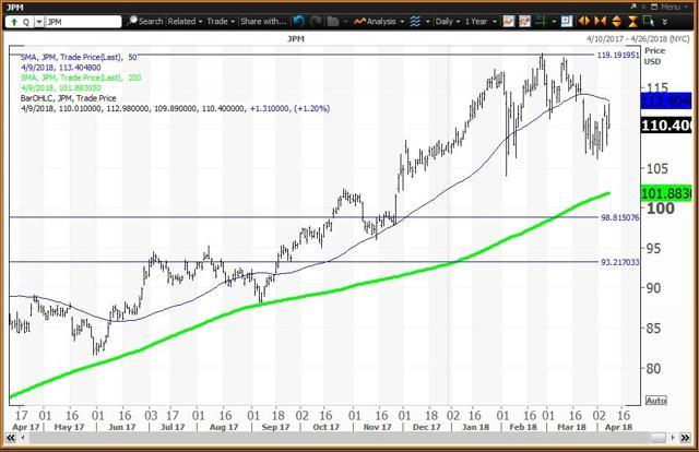 Daily Chart For JP Morgan