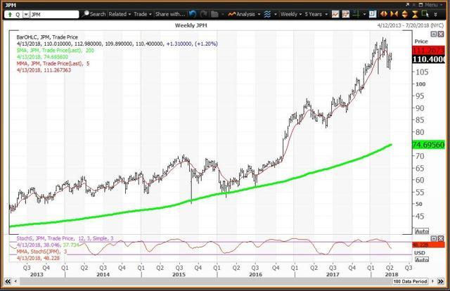 Weekly Chart For JP Morgan