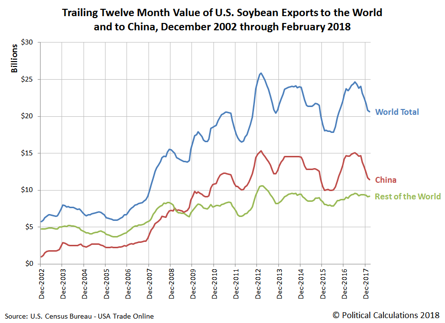 During The Past Five Years We See That Total Value Of U S Exports To World Has Ranged Between 17 8 Billion And 25 9 With Amount