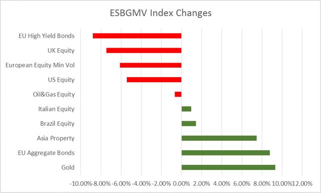 ESBGMV Switches