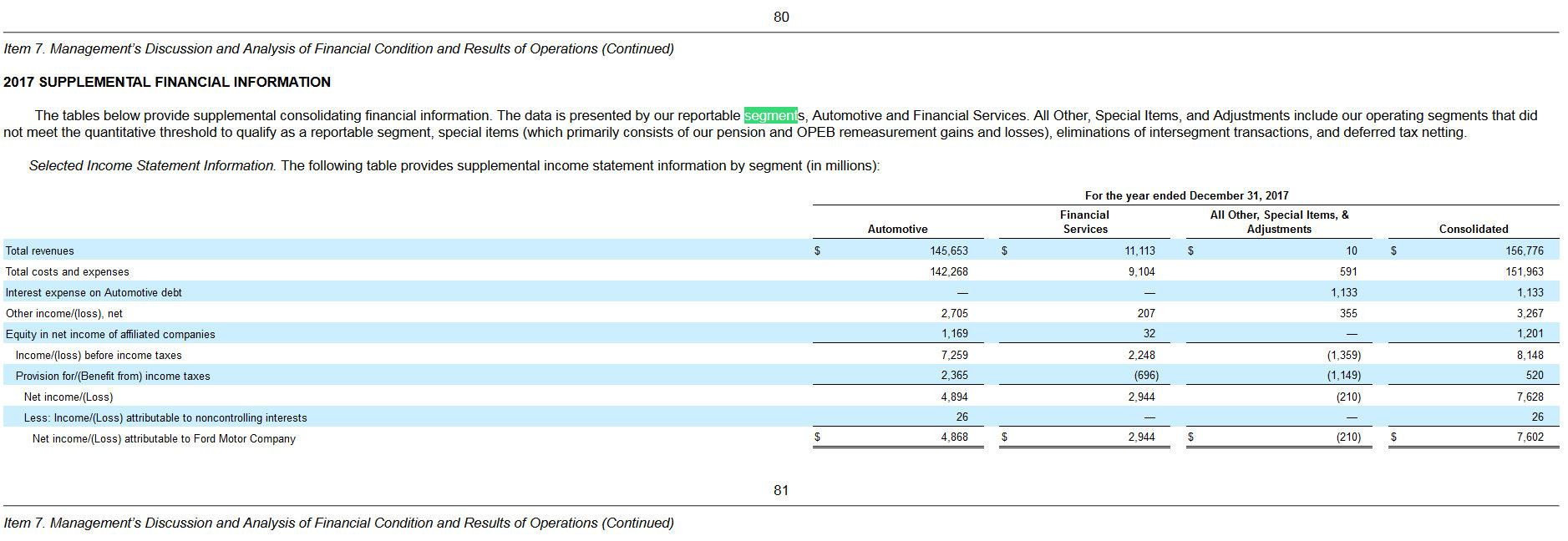 Tesla disclosures we don 39 t need no stinking disclosures for Ford motor company income statement