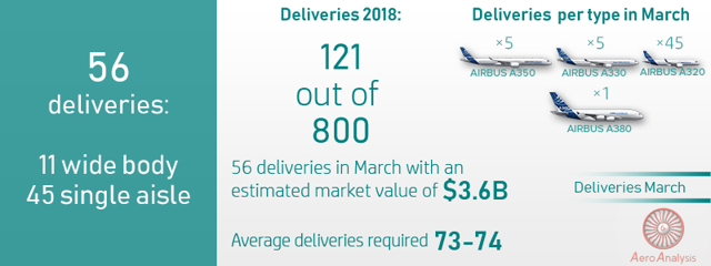 Airbus Deliveries Contract In March