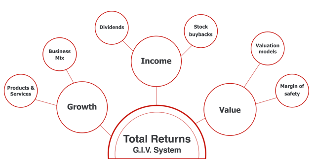 My Unique System For Choosing The Best Stocks