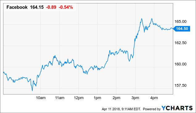 Facebook, Inc. (FB) stock recent close stands at $157.93