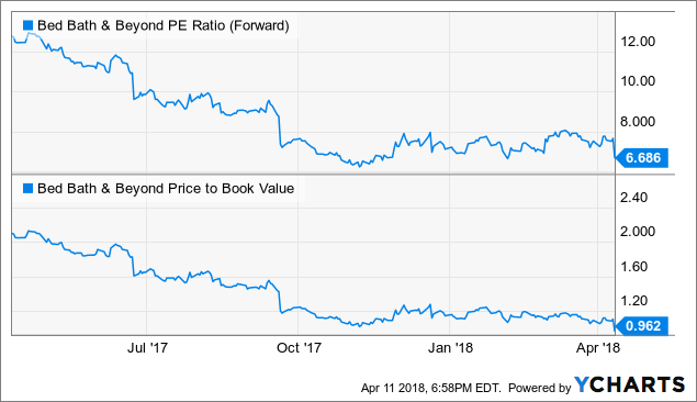 Bed Bath & Beyond Inc. (BBBY) stock ends Yesterday with change of 1.27%