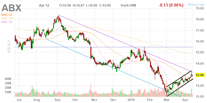 Odd Volume of Stock Barrick Gold Corporation's (ABX)