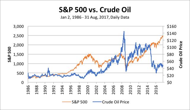oil s&p 500