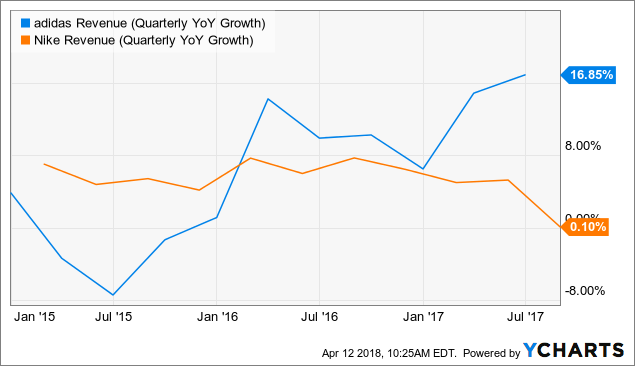 d7279ee2a8ea5e ADDYY Revenue (Quarterly YoY Growth) data by YCharts