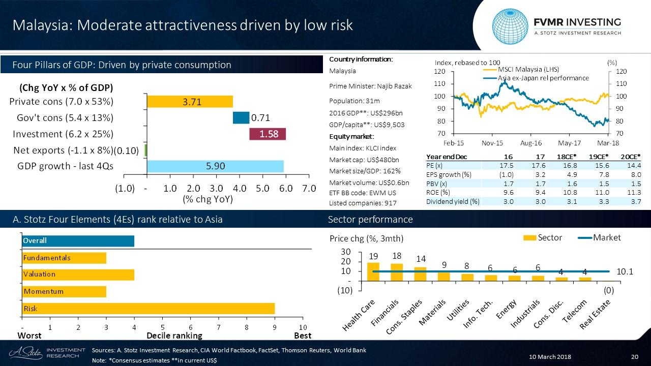 Moderate Attractiveness Driven By Low Risk In Malaysia ...