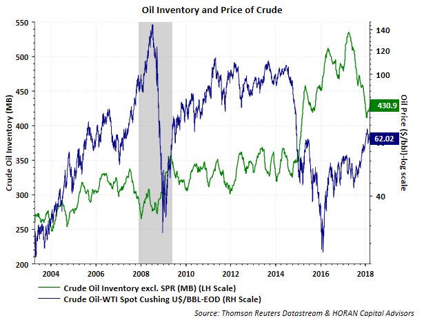 At The Same Time Oil Prices And Rig Count Bottomed Us Dollar Strength Peaked As Measured By Trade Weighted Value Of Seen In Below