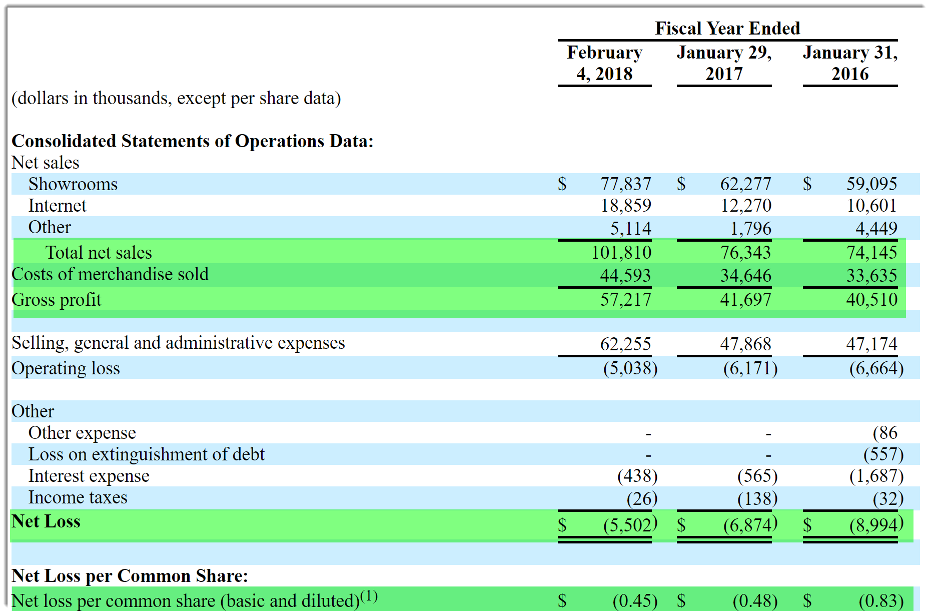Lovesac Aims To Raise $46 Million In IPO