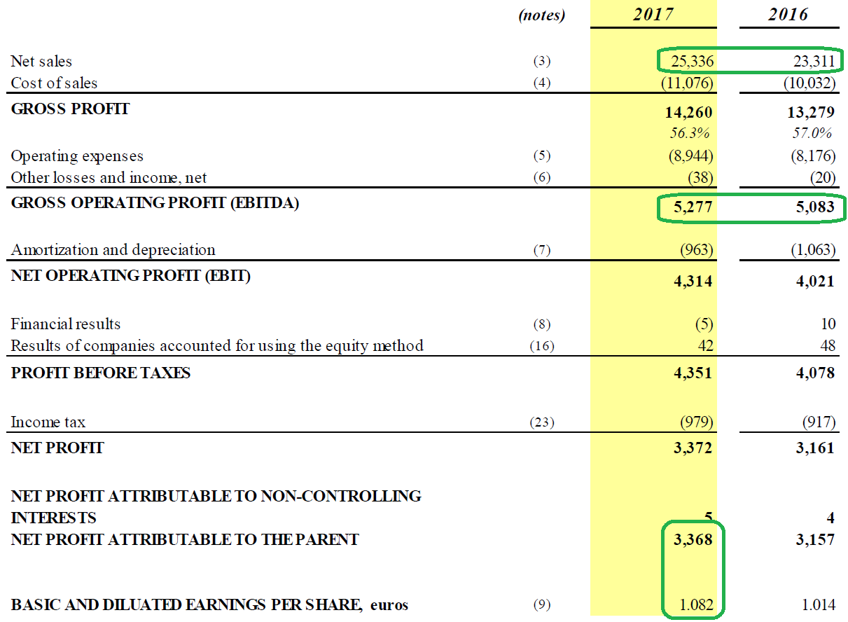 Inditexs Margins Are Under Pressure Despite Higher Web Sales