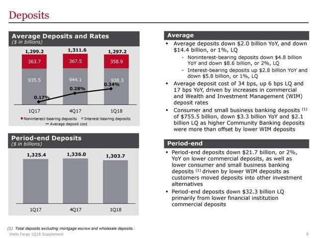 Wells Fargo Earnings: Buffett's Top Bank Is On The Mend