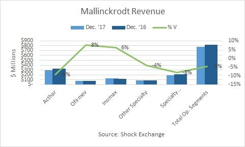 Mallinckrodt (MNK) Bonds Trading 3.3% Lower