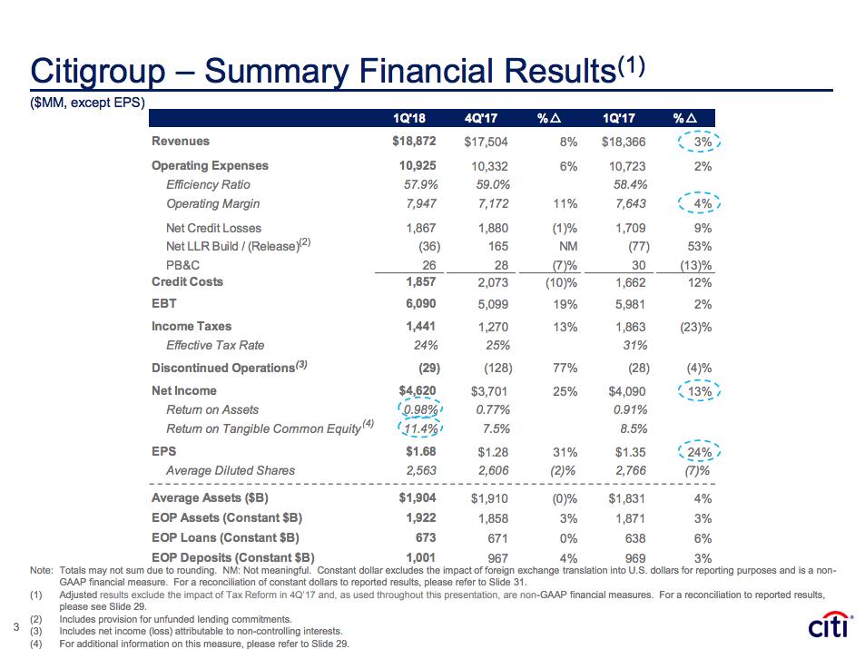 Im Buying Citigroup Citigroup Inc Nysec Seeking Alpha