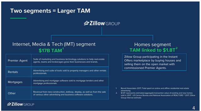 Zillow: No Need To Panic About Instant Offers