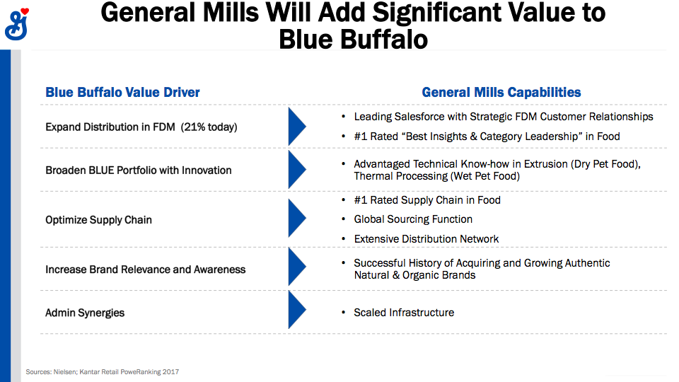 General Mills Time To Buy Now General Mills Inc Nysegis