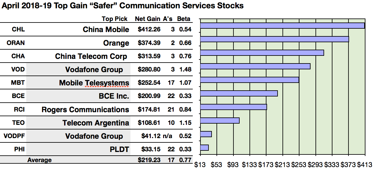 51c9e770837f Actionable Conclusions (1-10)  Analysts Estimate Top Ten Communications  Services  Safer  Dividend Stocks To Net 3.32% to 41.23% Net Gains By April