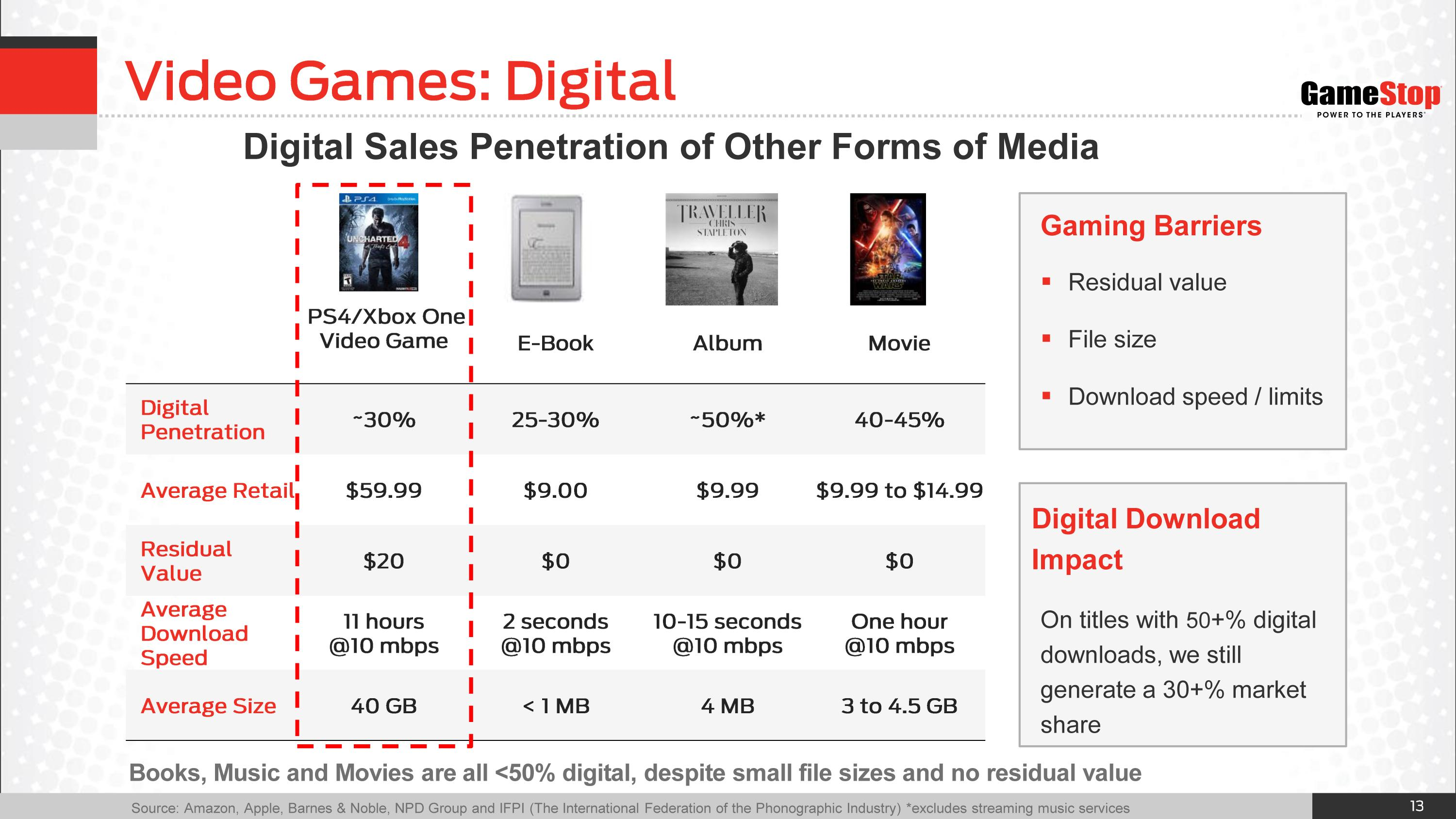 3 Reasons Digital Downloads Drag Down GameStop - GameStop