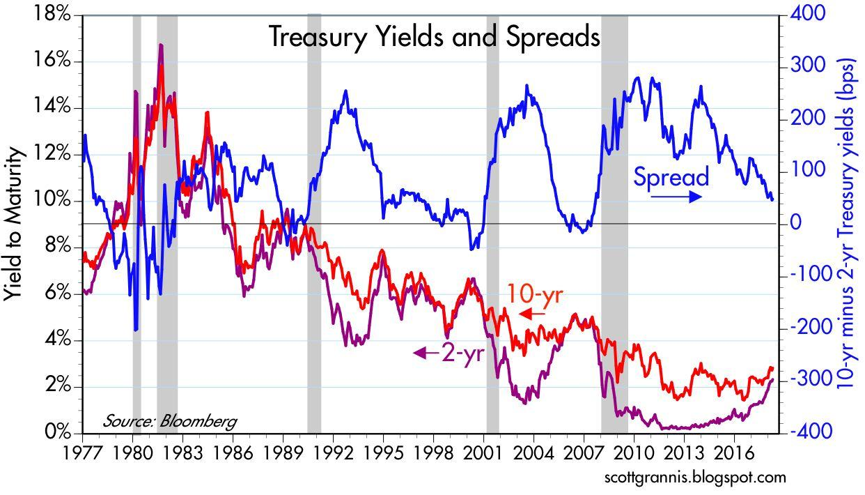 Reading the yield curve s message seeking alpha