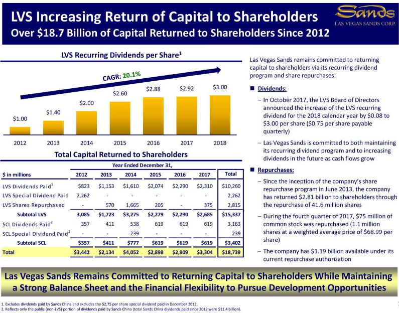 Las Vegas Sands: 4% Dividend Yield With Key Growth Catalysts