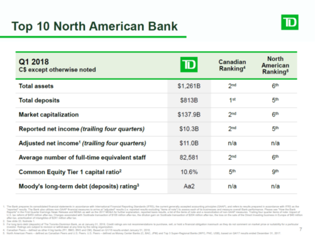 Toronto Dominion Bk Ont (TD) Shareholder Bank Of Montreal Increased Its Stake