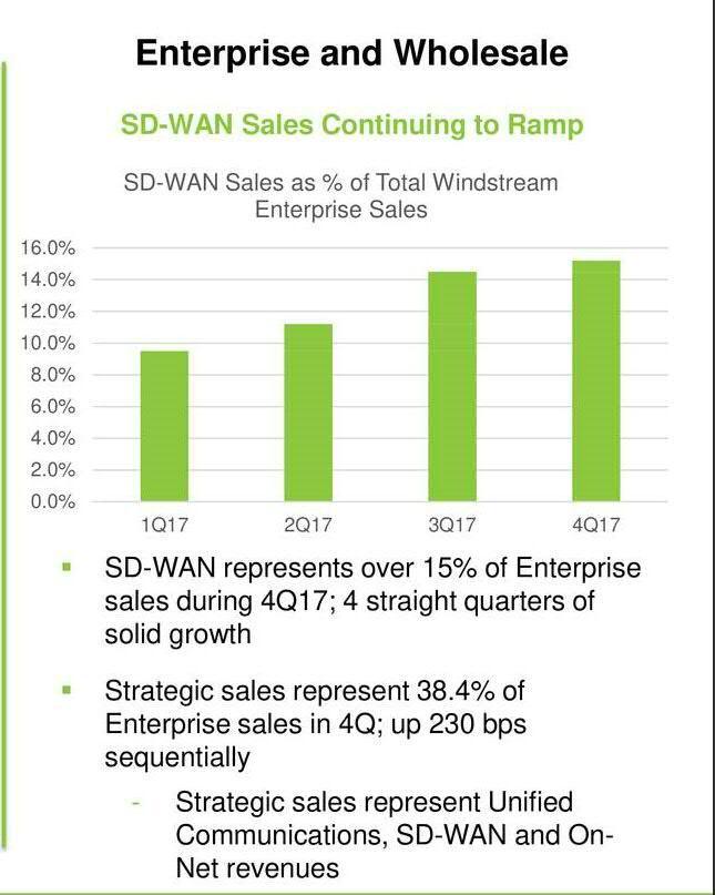 Key Questions For Windstream Windstream Holdings Inc Nasdaqwin