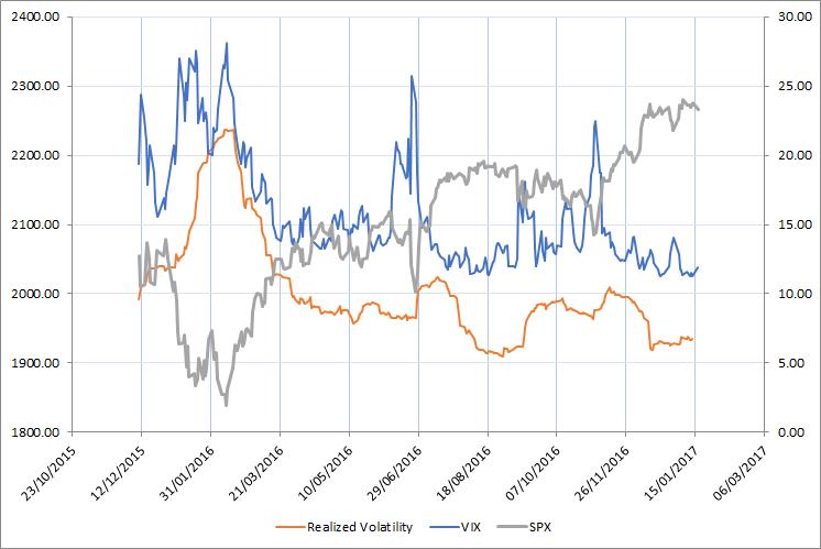 Crypto volatility index bita
