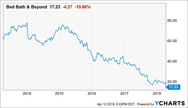 Investors Purchase Large Volume of Bed Bath & Beyond Call Options (BBBY)