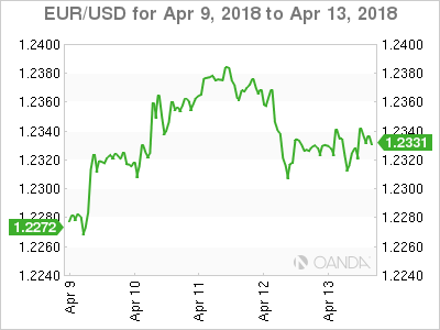 For the Cdn dollar: 79.38 cents United States, dn 0.01 of a cent