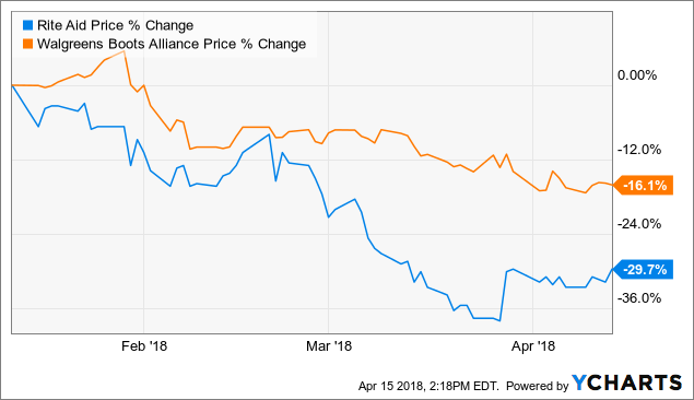 Vivaldi Asset Management LLC Purchase Holding in Rite Aid Corporation (RAD)