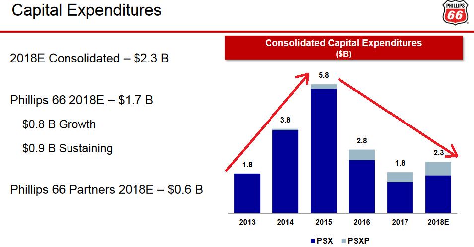 Phillips 66 Shares Regain Upward Trajectory After Buffett Low