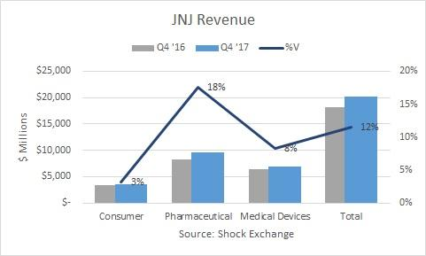 Johnson & Johnson (NYSE:JNJ) Reports 1Q18 Profit Up 13%; Beats Street View
