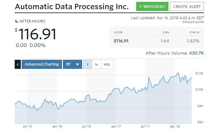 Automatic Data Processing Inc Nasdaq Adp Sellers Rose Their Shorts By 30 17
