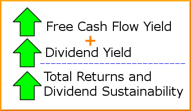 free cash flow and dividend yield graphic