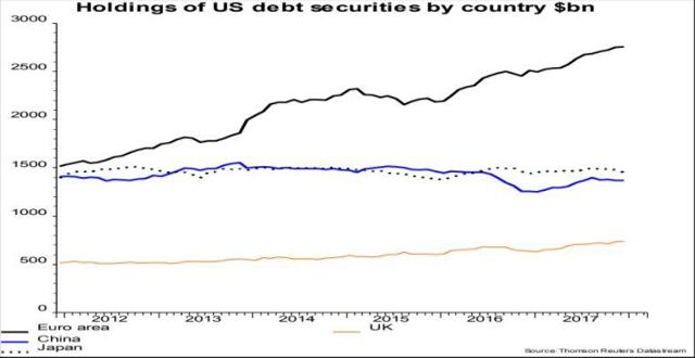 U.S. Debt Securities Holdings