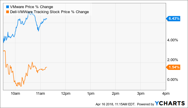 Could VMware, Inc. (VMW) Change Direction After Today's Significant Increase?