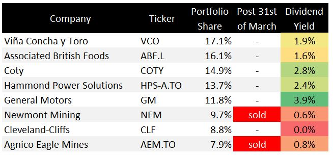 An Inside Look Into My Portfolio Strategy And Holdings Seeking Alpha