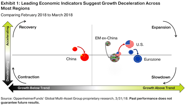 https://www.oppenheimerfunds.com/edist-images/article/gmag-monthly-growth-but-at-a-decelerating-rate-slide1.png