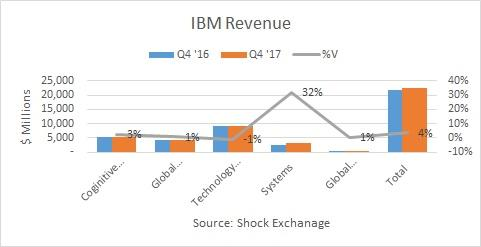 Somewhat Favorable News Coverage Somewhat Unlikely to Impact IBM (IBM) Share Price