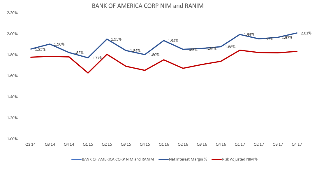 Bank of America Corporation (BAC) stock is worth at $29.93