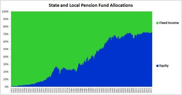 pensionfundallocation
