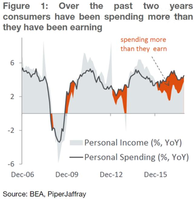 consumerspending
