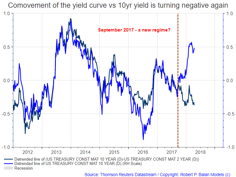 When To Believe Or Disbelieve The Message Of The U S  Yield Curve