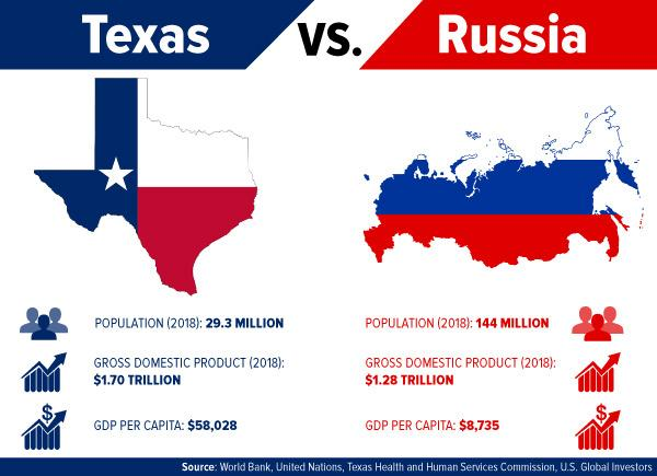 which has the bigger economy texas or russia seeking alpha. Black Bedroom Furniture Sets. Home Design Ideas