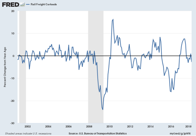 Rail Freight Carloads Percent Change From Year Ago