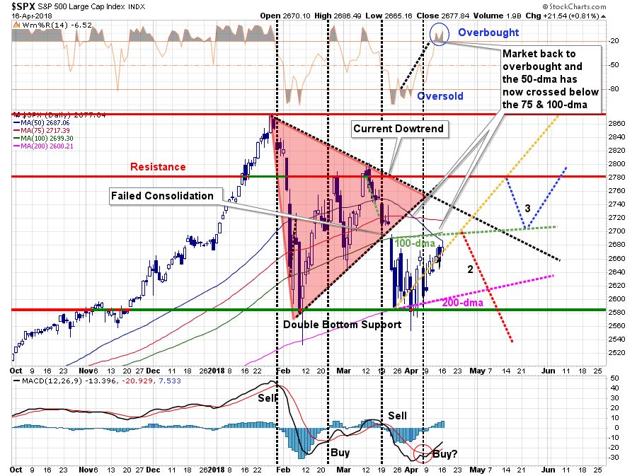 More Importantly We Continue To Trace Out The Reflexive Rally Path However My Guess Is Are Not Likely Done With This Correction Process As Of Yet