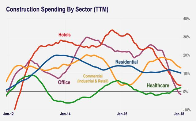 construction spending sector
