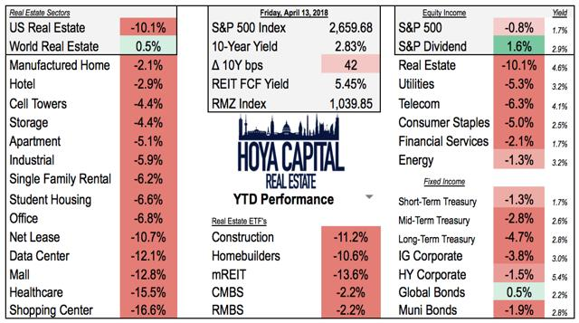 REITs YTD Performance
