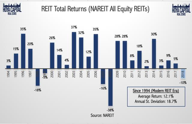 REIT total returns